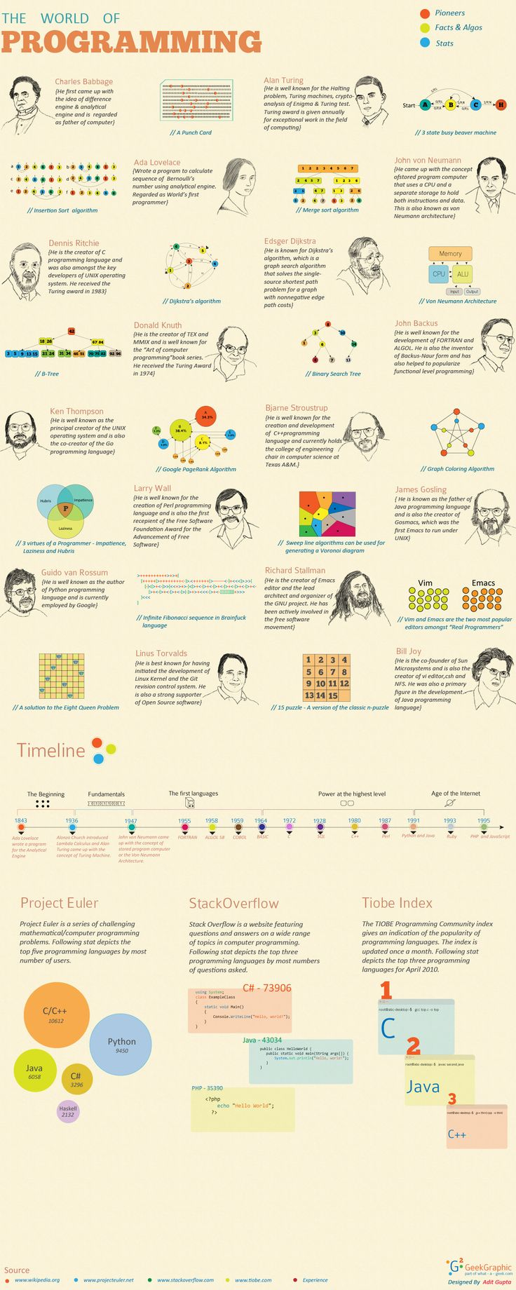 "Designing The ""World Of Programming"" Infographic"