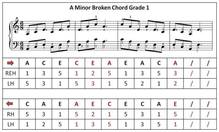 abrsm grade 3 piano scales pdf