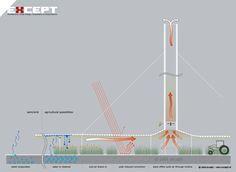 Solar Updraft Tower Agriculture Farming Diagram