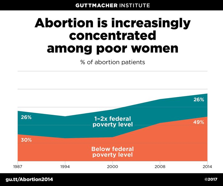 Abortion is increasingly concentrated among poor women  Source: Guttmacher Institute
