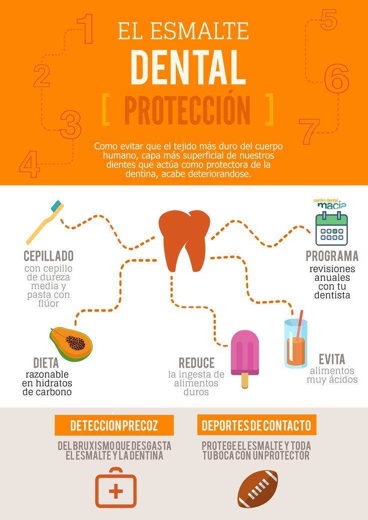 infografía | Centro Dental Macia