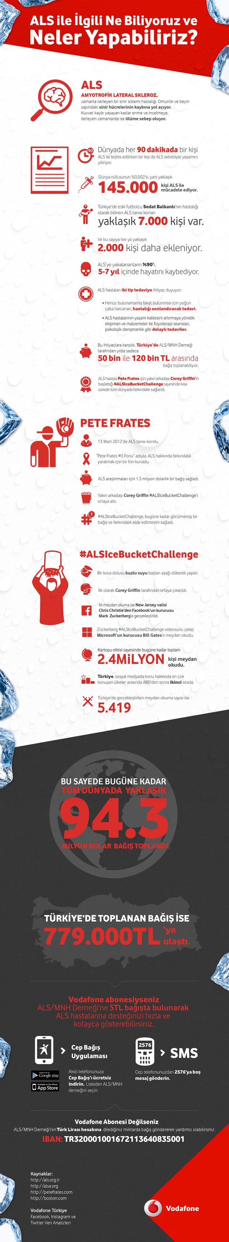 Son günlerde #IceBucketChallenge ile gündeme gelen #ALShakkında merak ettiğiniz her şey burada. İnceleyin, ALS ile ilgili neler yapabileceğinizi öğrenin.