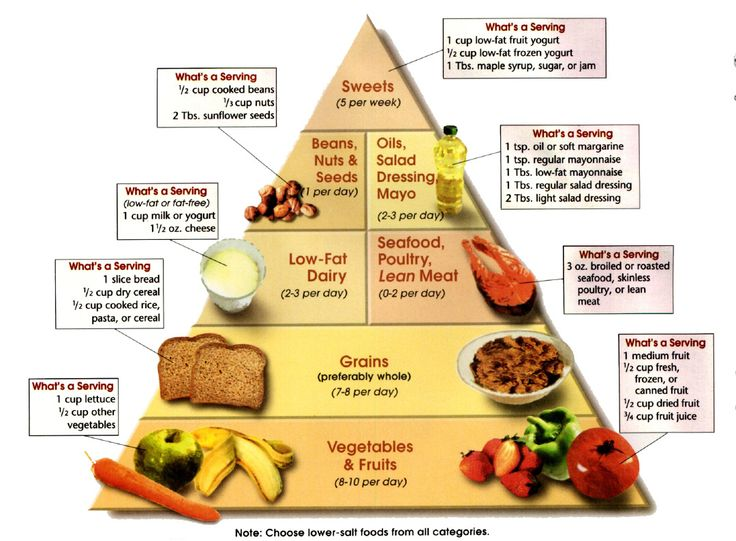 Dash Diet Food Pyramid | Protein Food Group | Dash diet ...