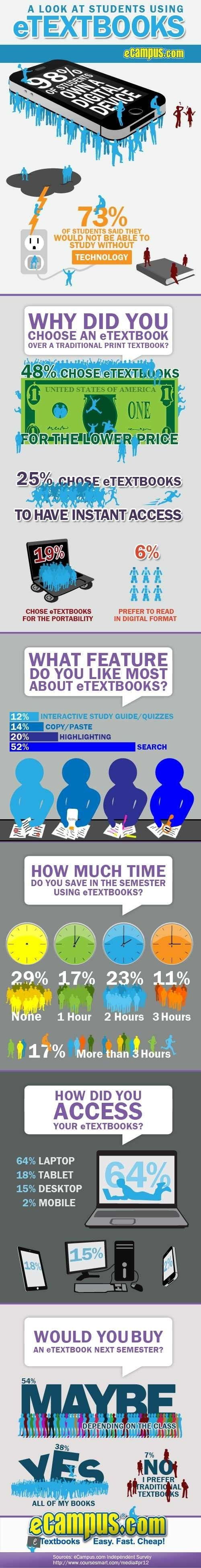 How do students use eTextbooks?