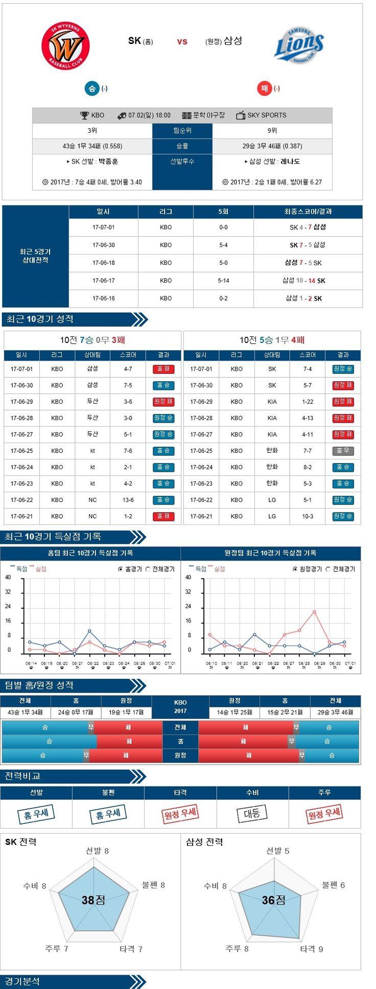 스포츠토토 분석 [KBO] 7월 02일  SK vs 삼성 야구분석픽  ★토토군 분석픽★