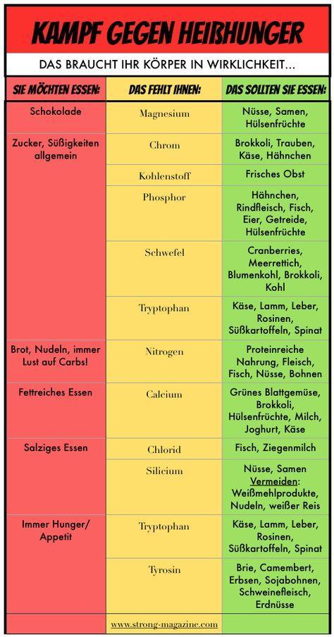 Heißhunger stoppen - die Tabelle