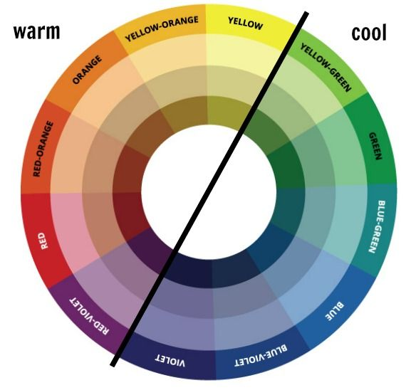 Color Wheel Temperature Your Paintings Painting Website Heatmap