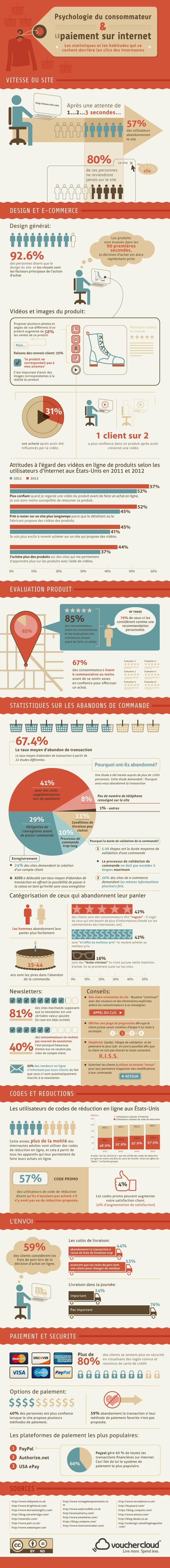 Infographie très intéressante sur la psychologie du consommateur et les paiements sur Internet.