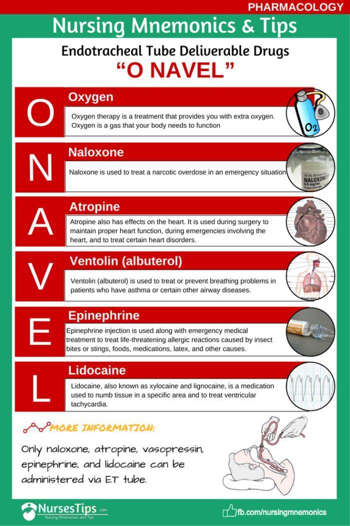 "Endotracheal Tube Deliverable Drugs- ""O NAVEL"""