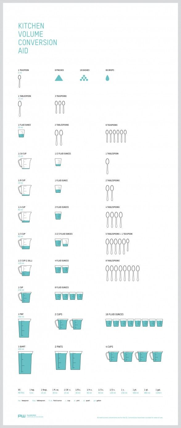 Kitchen Conversions Simplified