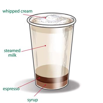 Cinnamon Dolce Latte (my lifeblood)