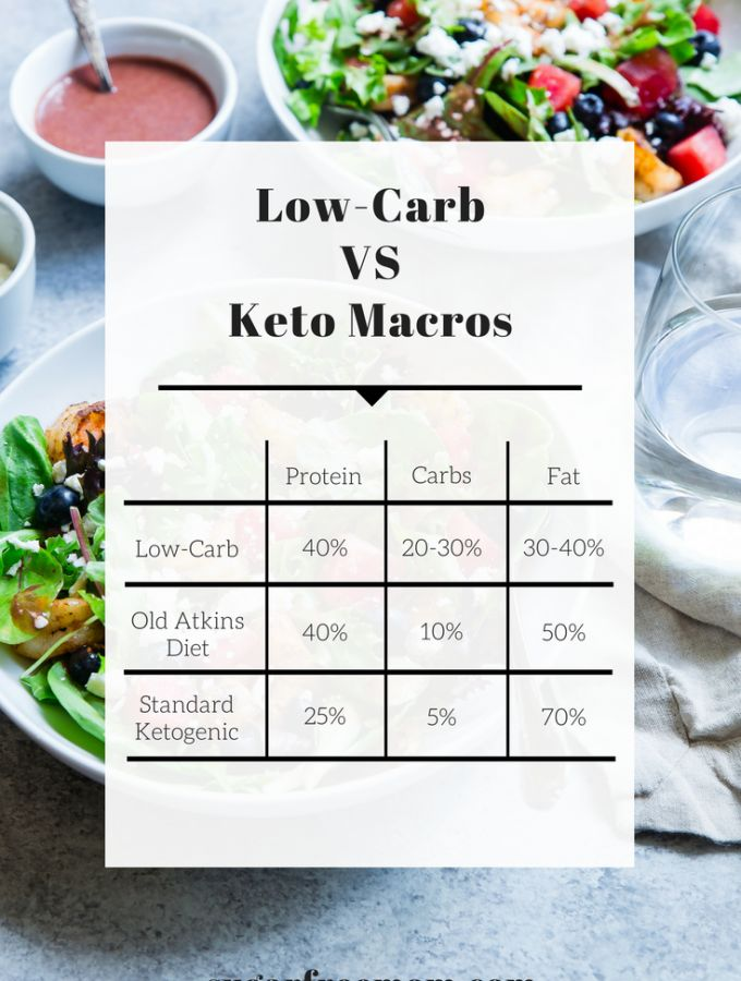 Keto Diet vs Low Carb and My 6 Week Results | Keto vs low ...