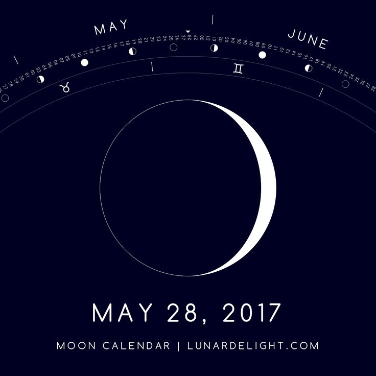 Sunday, May 28 @ 04:50 GMT  Waxing Crescent - Illumination: 8%  Next Full Moon: Friday, June 9 @ 13:11 GMT Next New Moon: Saturday, June 24 @ 02:32 GMT