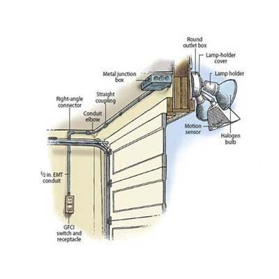 Illustration: Gregory Nemec   thisoldhouse.com   from How to Install a Garage Floodlight