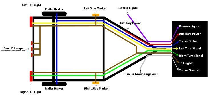 4 flat trailer wiring diagram led  trailer light wiring