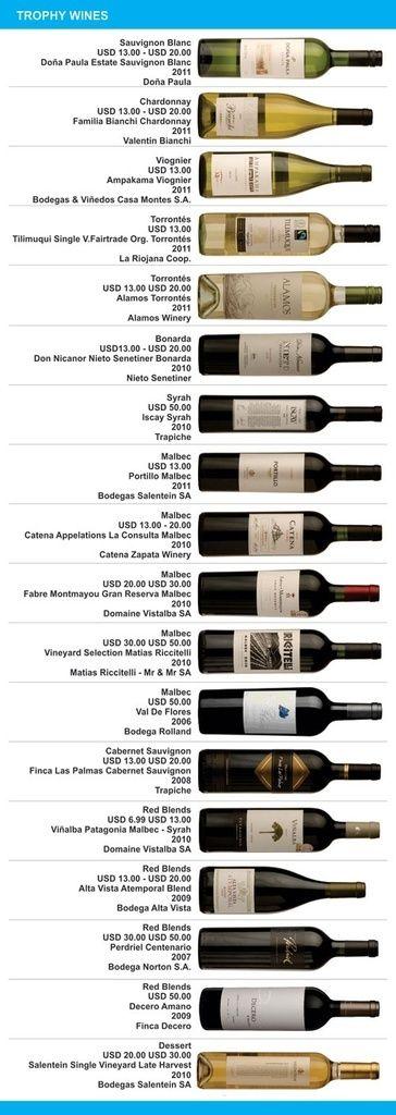 Argentina Wine Awards 2012.