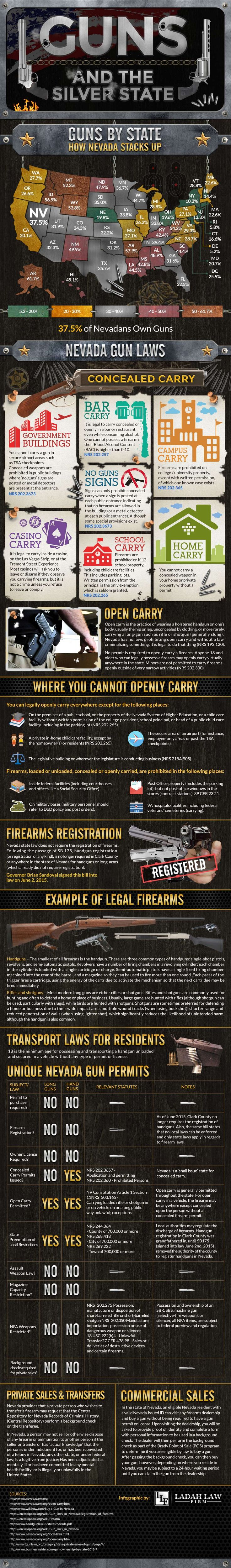 Ladah Law Firm has created this infographic with the intention of helping people understand the laws surrounding open & concealed carry as well as a number of other related Nevada gun laws. It outlines some key details on Nevada gun laws including concealed & open carry, transport, permits, legal guns, sales, etc. It also showcases the state by state breakdown of gun ownership and how Nevada stacks up to other states.