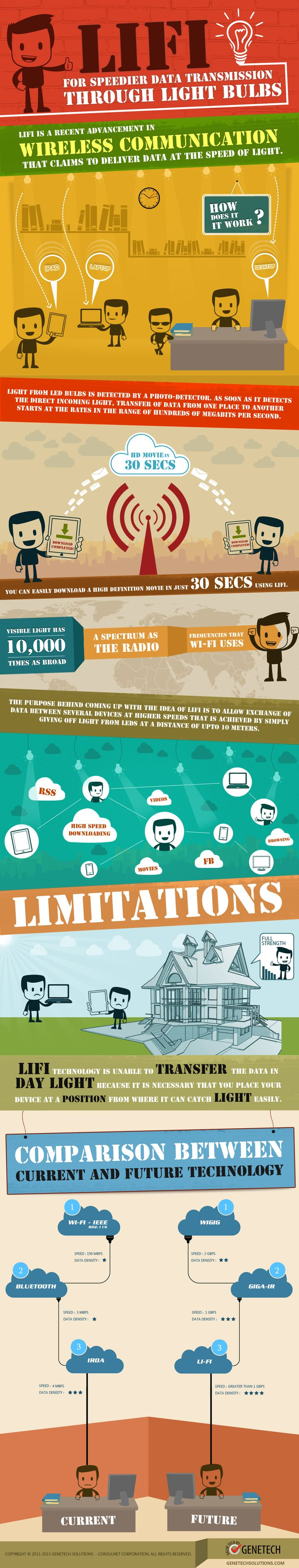 LiFi - For Speedier Data Transmission Through Light Bulbs #Infographic #Technology #WiFi