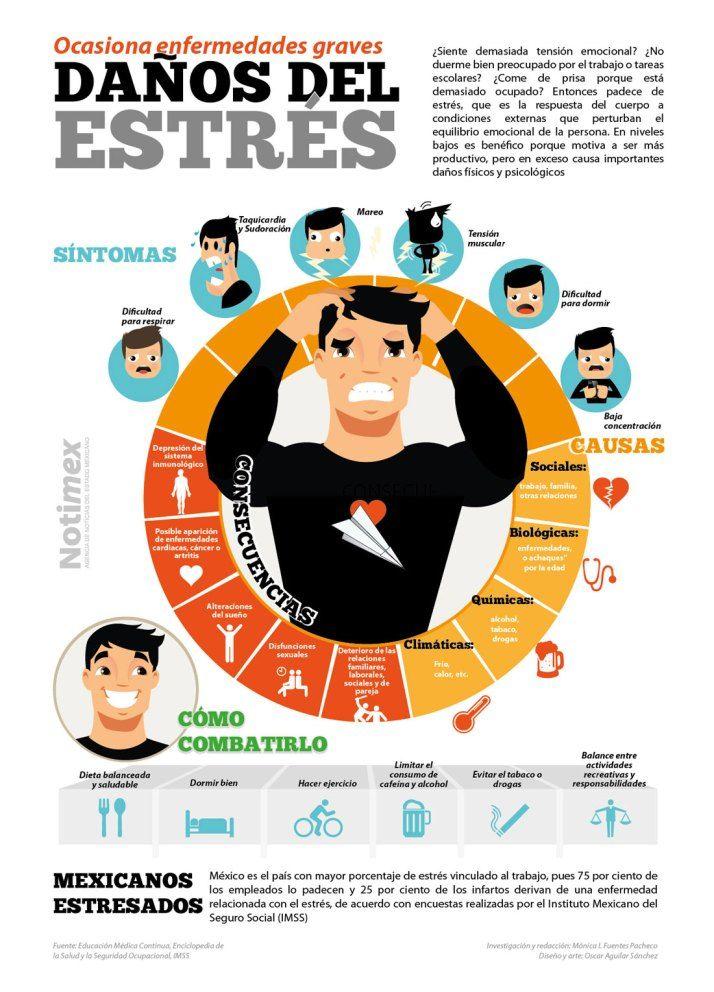 Daños ocasionados por el estrés #infografia #infographic #health