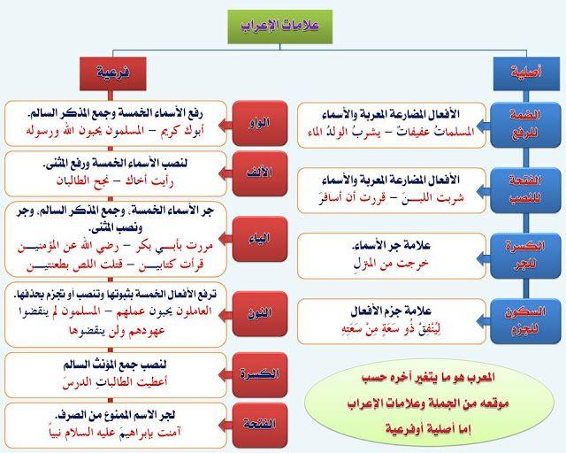 انفراد كل قواعد اللغة العربية لطلاب ابتدائي اعدادي ثانوي في صورة لوحات مبسطة مع الشرح Arabic Alphabet For Kids Arabic Language Learn Arabic Language