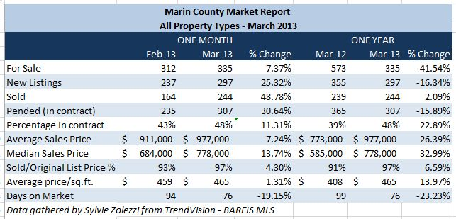 Marin County Real Estate Market Report – March 2013 - #MarinCountyRealEstate - www.YourPieceofMarin.com by Sylvie Zolezzi, your Marin County Realtor - #marinrealestate #marincounty
