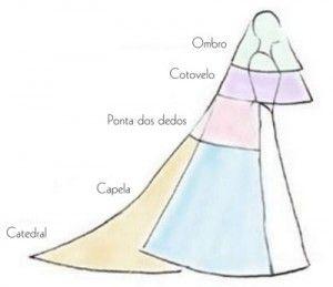 Tipos de véu, de acordo com o comprimento