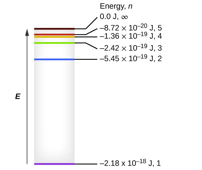 Image Result For Hydrogen Energy Diagram For 8 Bohr Energy Levels Energy Level Diagram Physics