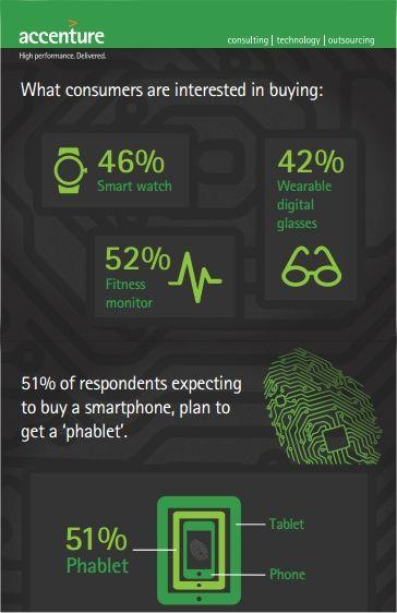 Accenture Digital Consumer Survey