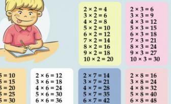 Les 25 meilleures id es de la cat gorie tables de multiplication imprimables sur pinterest for Comment apprendre tables multiplication facilement