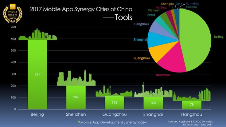 Tool App Synergy Cities of China, Testin AppBase Best 50 Report 2017
