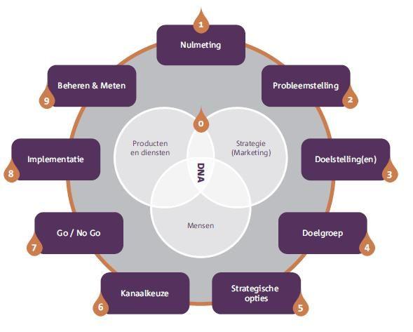 Het Social Strategy Model van Sjef Kerkhofs