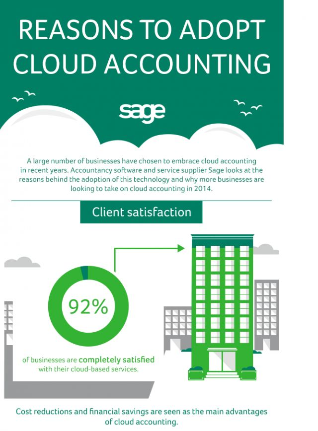 Reasons to Adopt Cloud Accounting [Infographic] | Sage Exchange