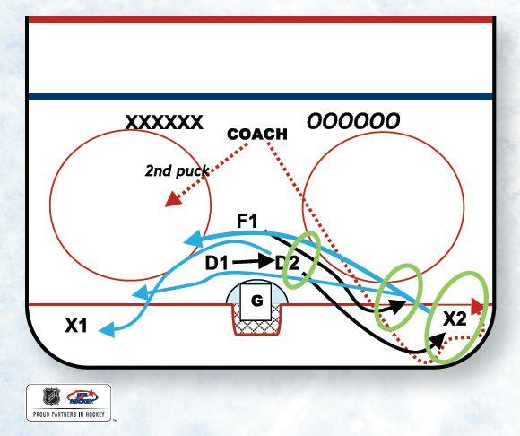 55 best Hockey Is Life images on Pinterest Hockey, Ice hockey - hockey score sheet