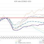 PIB en España, Italia, Francia, Alemania, Bélgica, Suecia, Reino Unido y Unión Europea desde 2006 - via @_perpe_