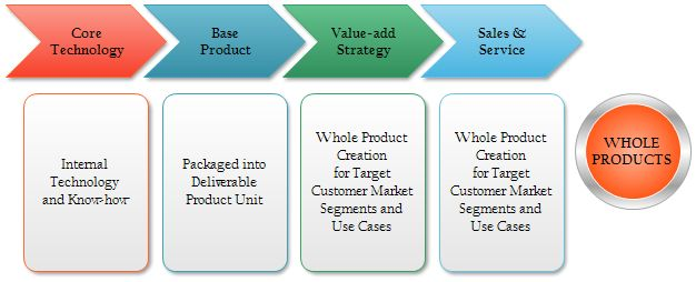 consumer chain mapping Value chain mapping is the process of developing a visual depiction of the basic structure of the value chain a value chain map illustrates the way the product flows from raw material to end markets and presents how the industry functions.