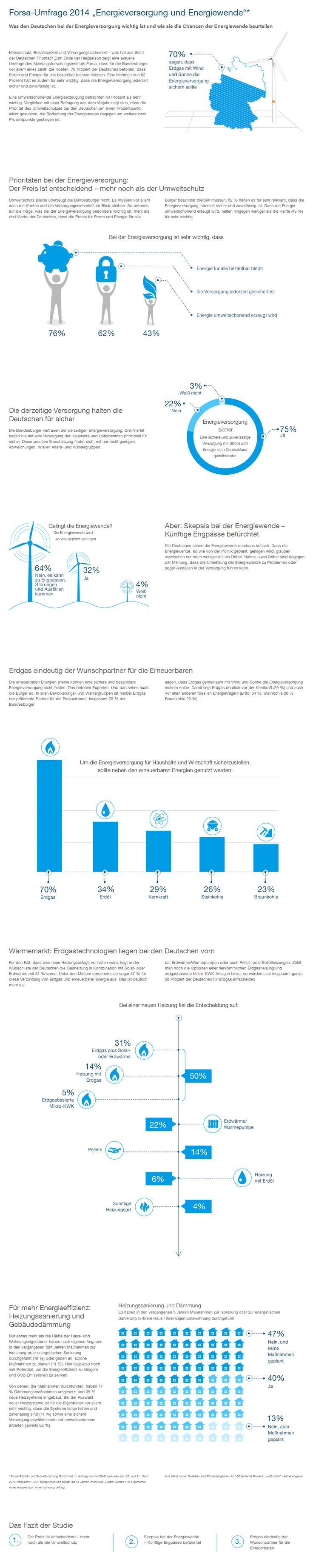 Studie, Infografik, WINGAS, Design, Infographic, Blau, Cyan, 2015, Gas, Energie, Forsa, Umfrage, Sparen, Energiewende