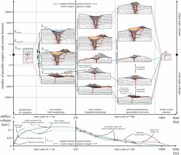 228 Best Eva Rocks Graphs Volcanos Images