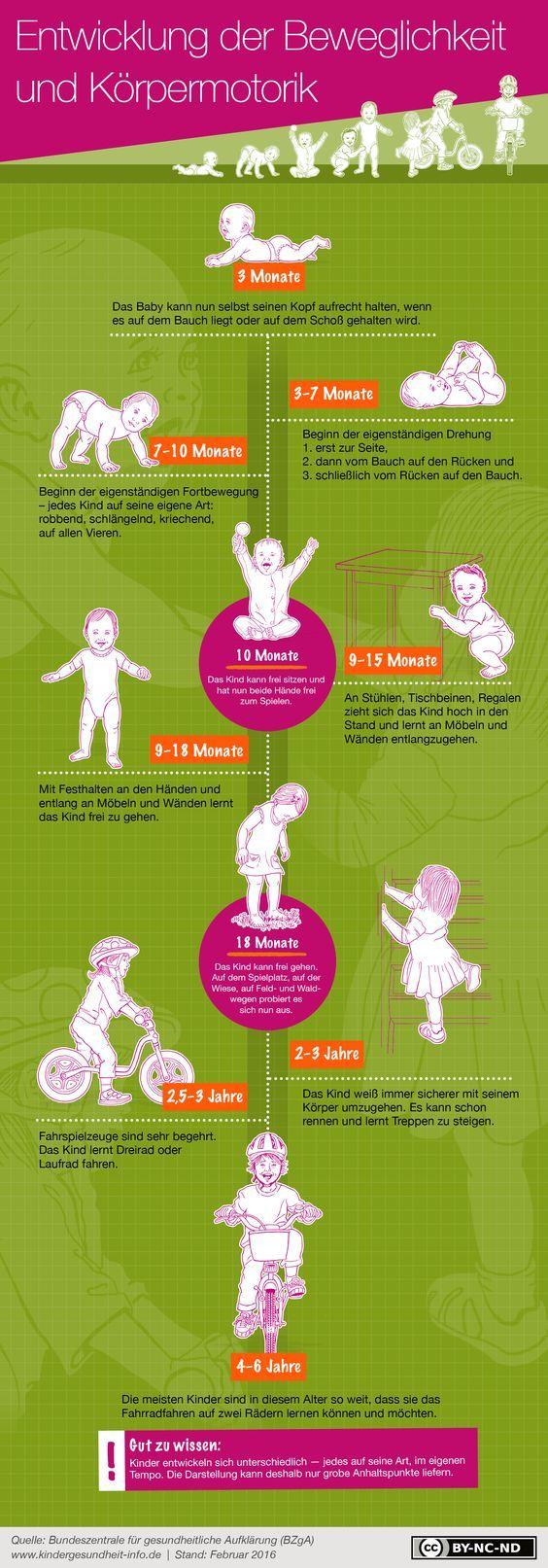 Entwicklung der Motorik bei Baby und Kleinkind. Die wichtigsten Etappen im Überblick. – Mel Goldmann