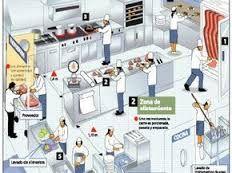 Картинки по запросу cocinas de restaurantes pequeños planos