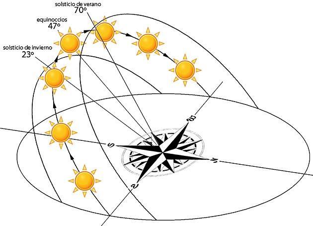 diagrama solar arquitectura - Buscar con Google