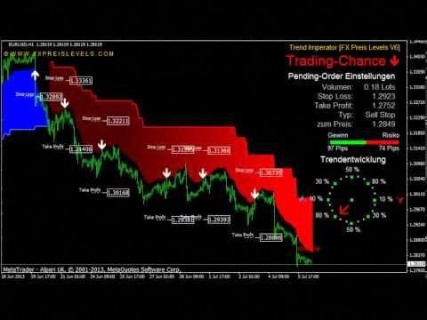 Dola 4u Forex Forextradingstrategy Forex Trading Forex Trading