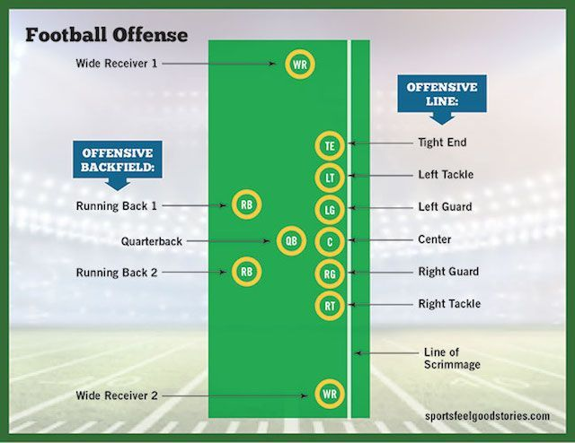Football Positions Guide Offensive Defensive And Special Teams Football Positions Understanding Football Football