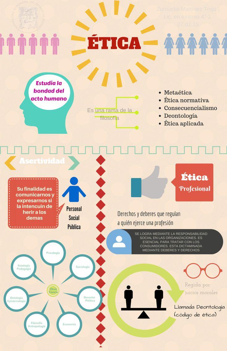 Infografía Ética | Zuri Martínez y la Ética | Etica y