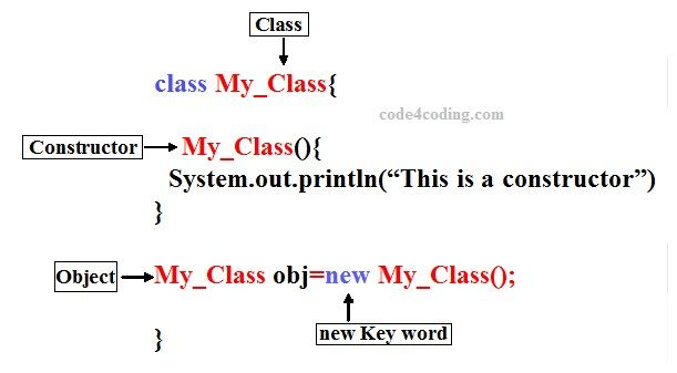 Difference between Method and constructor in java | code4coding in