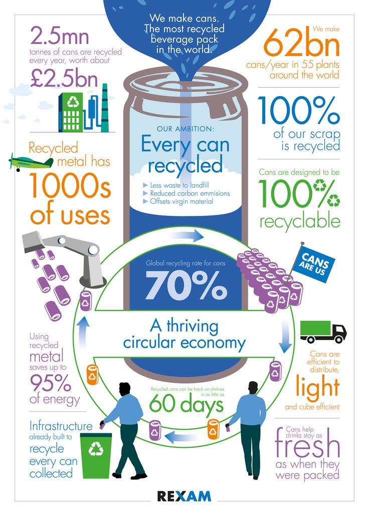 Circular economy infographic