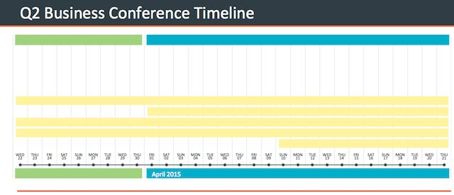 best 25 project timeline template ideas on pinterest
