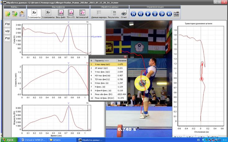Weight Movement in Elite Weightlifters in Competitive Conditions | Teoriya.ru