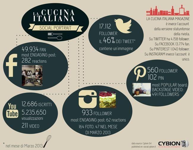 Social media in Italia. L'interessante caso de @lacucinaitaliana