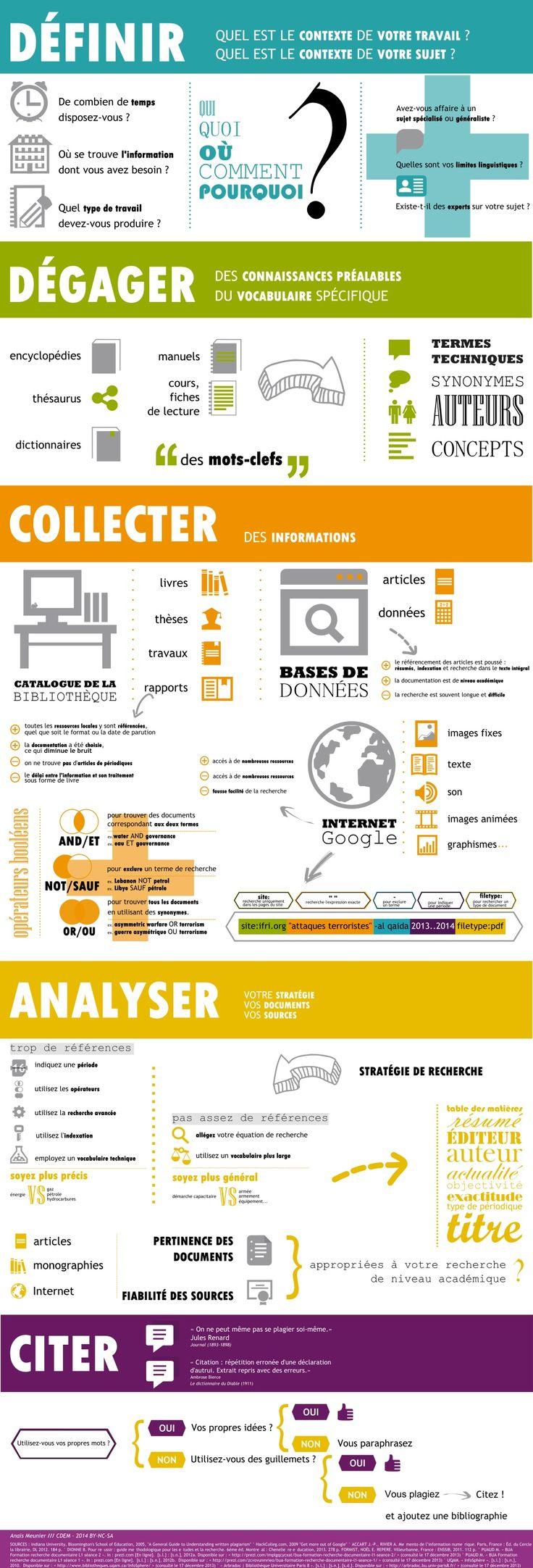 """Infographie """"Étapes de la recherche documentaire"""" par Anaïs Meunier via slideshare Pratique pour son mémoire, sa thèse"""