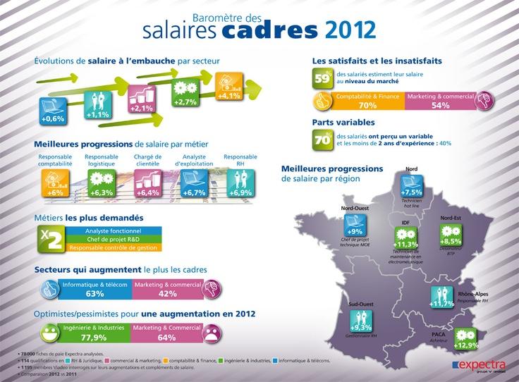 Baromètre des salaires cadres 2012